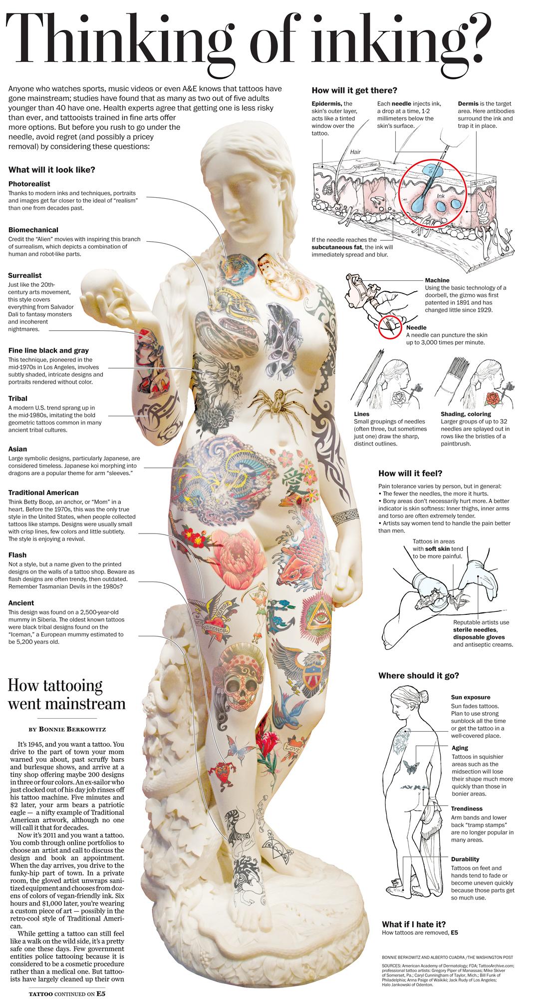 Избор на татуировки